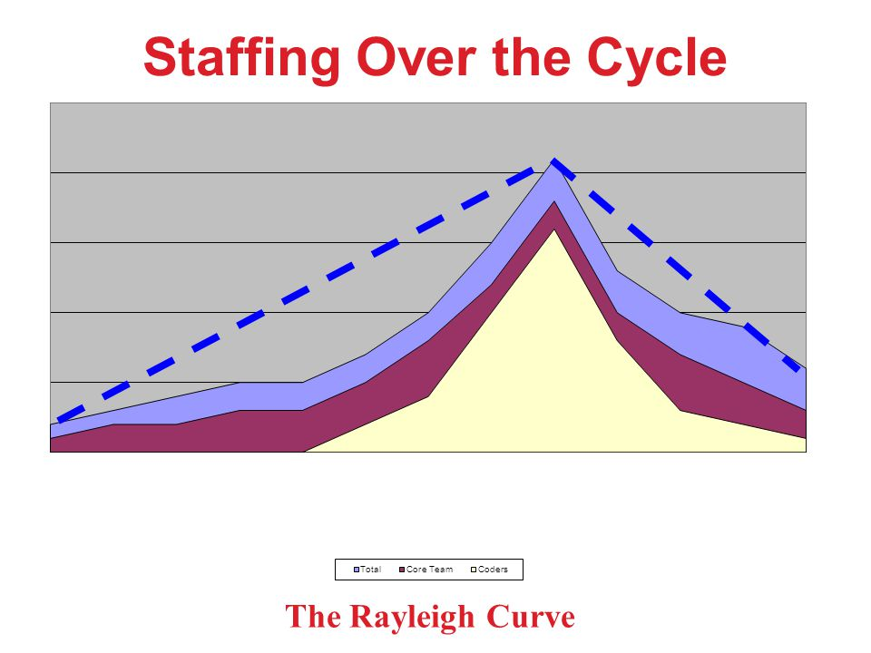 Staffing Over the Cycle The Rayleigh Curve