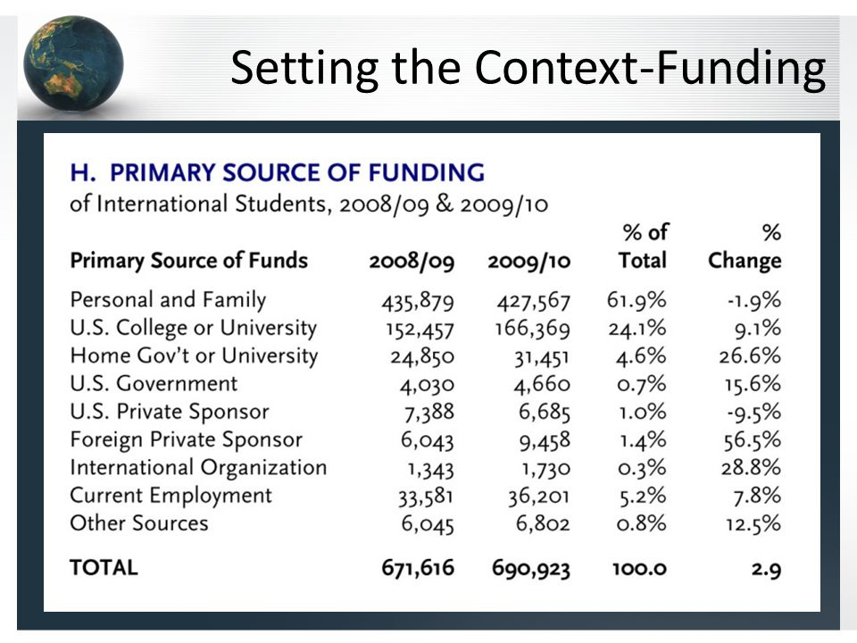 Setting the Context-Funding