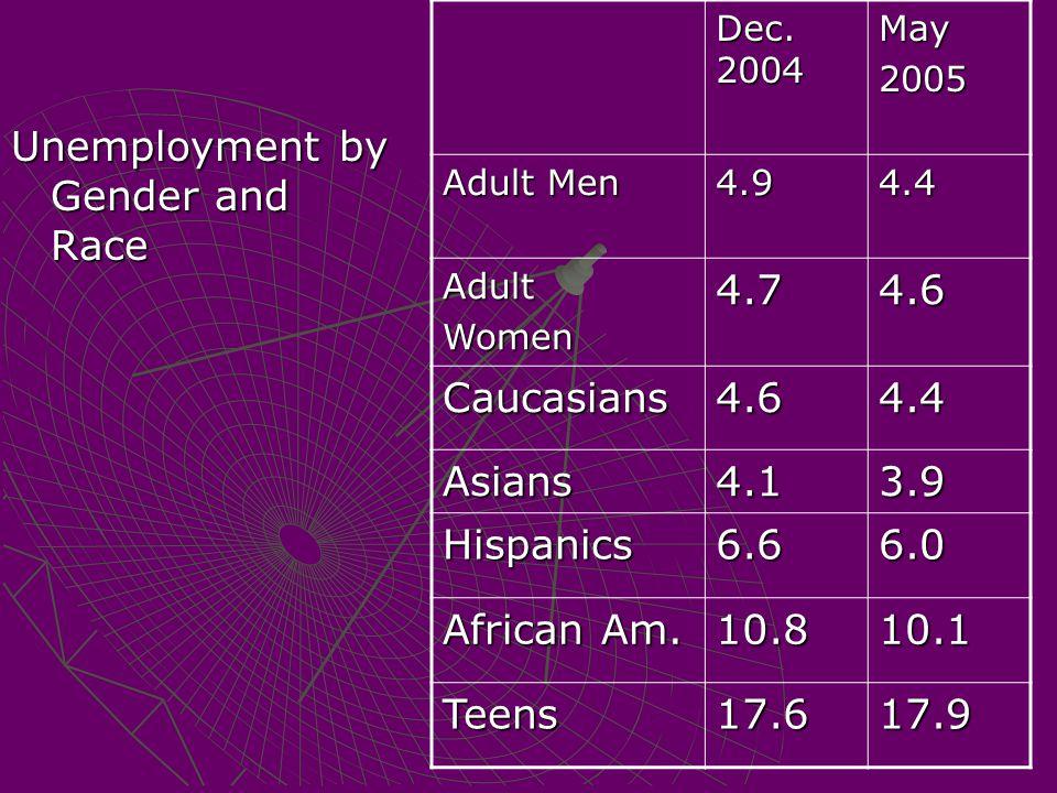 Unemployment by Gender and Race Dec. 2004 May2005 Adult Men 4.94.4 AdultWomen4.74.6 Caucasians4.64.4 Asians4.13.9 Hispanics6.66.0 African Am. 10.810.1