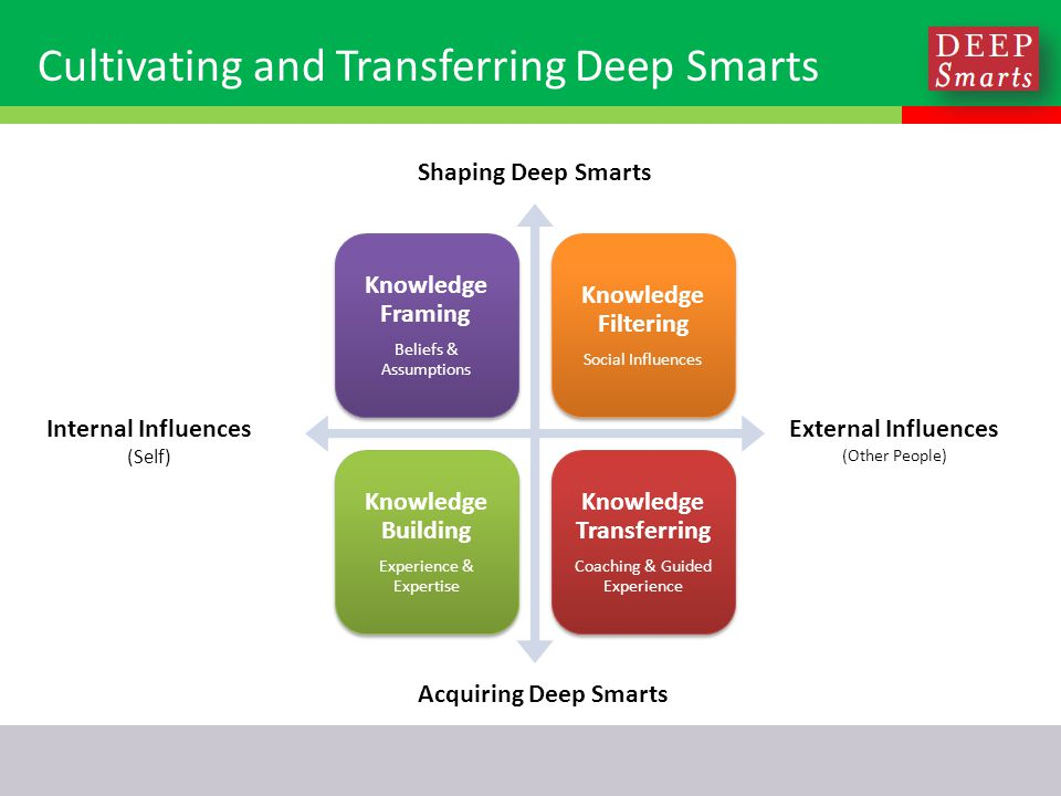 Cultivating and Transferring Deep Smarts Knowledge Framing Beliefs & Assumptions Knowledge Filtering Social Influences Knowledge Building Experience & Expertise Knowledge Transferring Coaching & Guided Experience External Influences (Other People) Shaping Deep Smarts Internal Influences (Self) Acquiring Deep Smarts