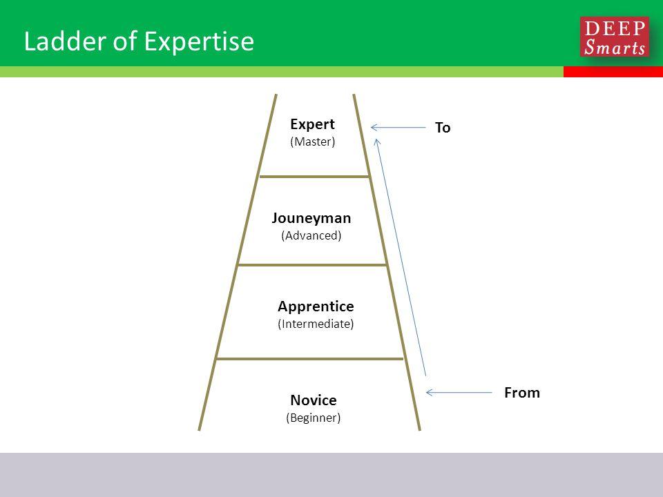 Ladder of Expertise Novice (Beginner) Apprentice (Intermediate) Jouneyman (Advanced) Expert (Master) From To