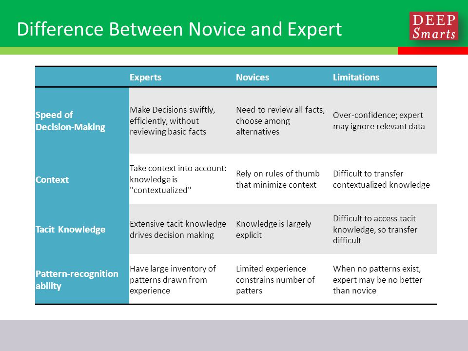Difference Between Novice and Expert ExpertsNovicesLimitations Speed of Decision-Making Make Decisions swiftly, efficiently, without reviewing basic facts Need to review all facts, choose among alternatives Over-confidence; expert may ignore relevant data Context Take context into account: knowledge is contextualized Rely on rules of thumb that minimize context Difficult to transfer contextualized knowledge Tacit Knowledge Extensive tacit knowledge drives decision making Knowledge is largely explicit Difficult to access tacit knowledge, so transfer difficult Pattern-recognition ability Have large inventory of patterns drawn from experience Limited experience constrains number of patters When no patterns exist, expert may be no better than novice
