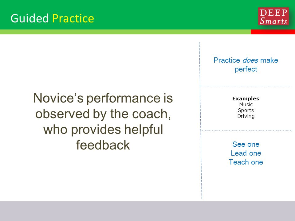 Guided Practice Practice does make perfect Examples Music Sports Driving See one Lead one Teach one Novice's performance is observed by the coach, who provides helpful feedback