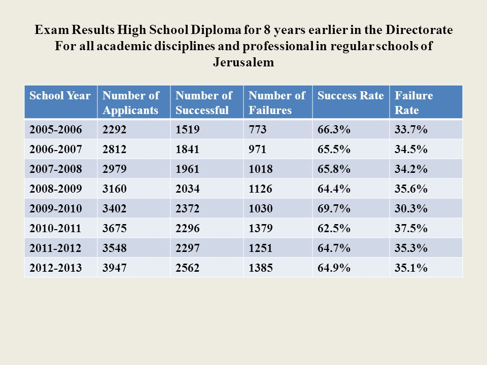 Exam Results High School Diploma for 8 years earlier in the Directorate For all academic disciplines and professional in regular schools of Jerusalem School YearNumber of Applicants Number of Successful Number of Failures Success RateFailure Rate 2005-20062292151977366.3%33.7% 2006-20072812184197165.5%34.5% 2007-200829791961101865.8%34.2% 2008-200931602034112664.4%35.6% 2009-201034022372103069.7%30.3% 2010-201136752296137962.5%37.5% 2011-201235482297125164.7%35.3% 2012-201339472562138564.9%35.1%