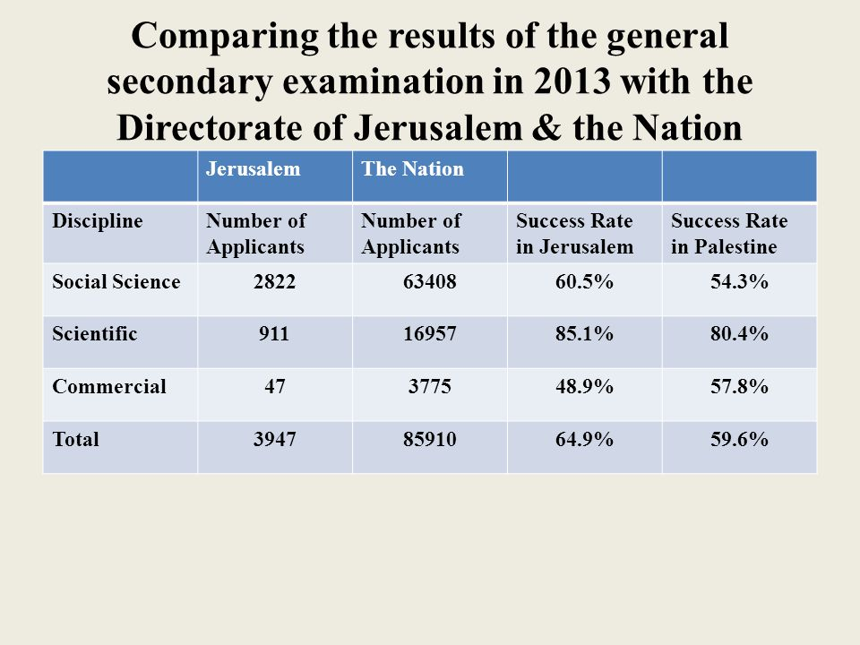 Comparing the results of the general secondary examination in 2013 with the Directorate of Jerusalem & the Nation JerusalemThe Nation DisciplineNumber of Applicants Success Rate in Jerusalem Success Rate in Palestine Social Science28226340860.5%54.3% Scientific9111695785.1%80.4% Commercial47377548.9%57.8% Total39478591064.9%59.6%