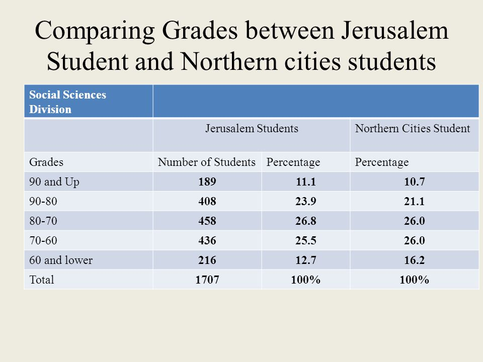 Comparing Grades between Jerusalem Student and Northern cities students Social Sciences Division Jerusalem StudentsNorthern Cities Student GradesNumber of StudentsPercentage 90 and Up18911.110.7 90-8040823.921.1 80-7045826.826.0 70-6043625.526.0 60 and lower21612.716.2 Total1707100%