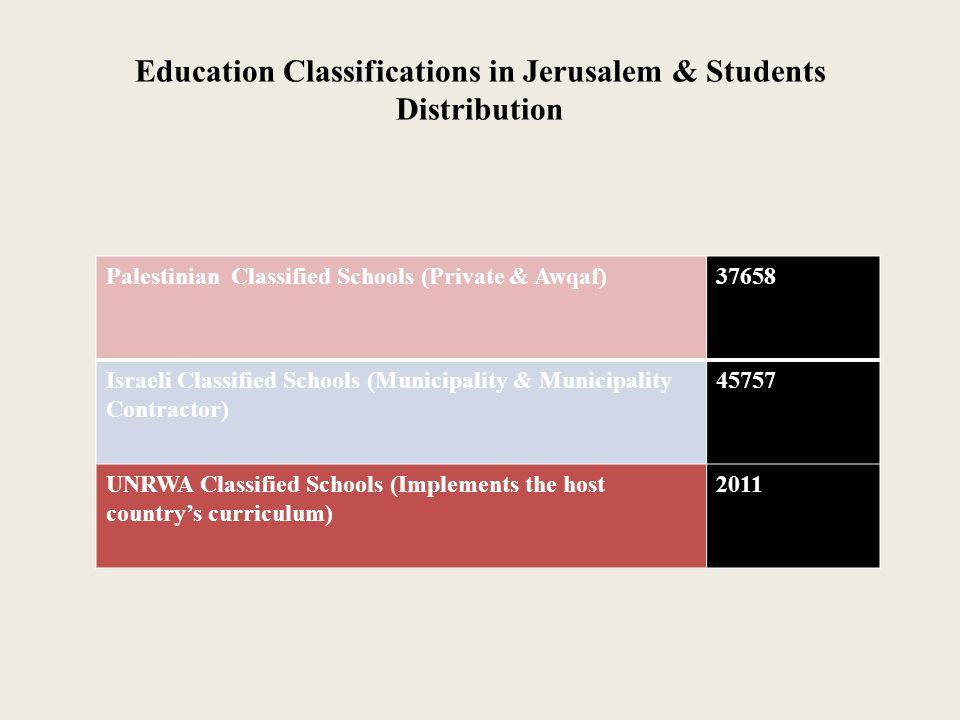Education Classifications in Jerusalem & Students Distribution Palestinian Classified Schools (Private & Awqaf)37658 Israeli Classified Schools (Munic