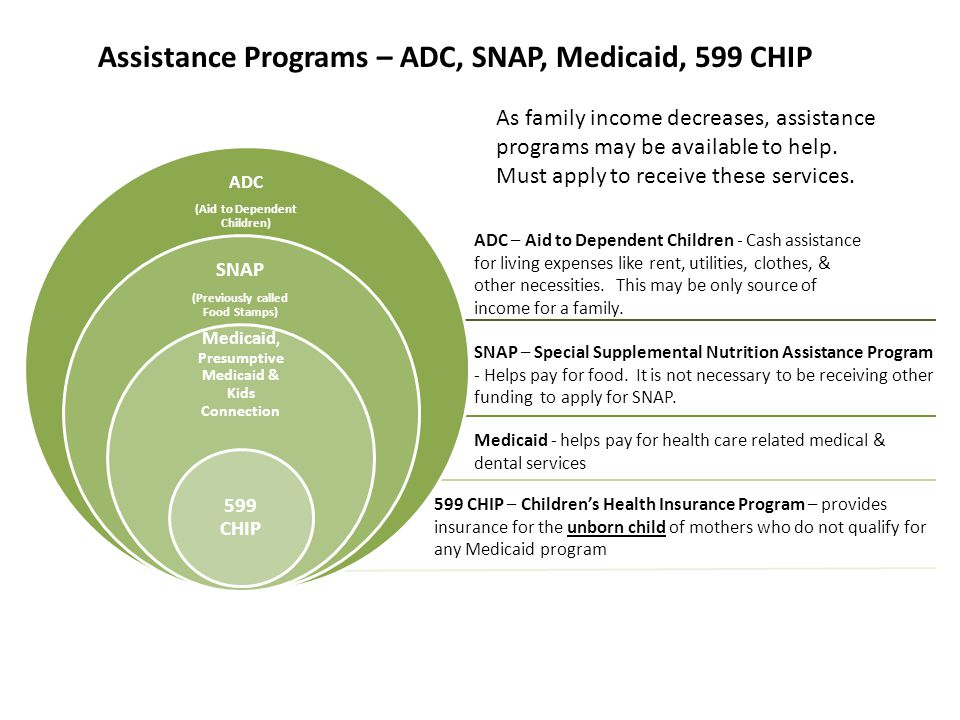 As family income decreases, assistance programs may be available to help.