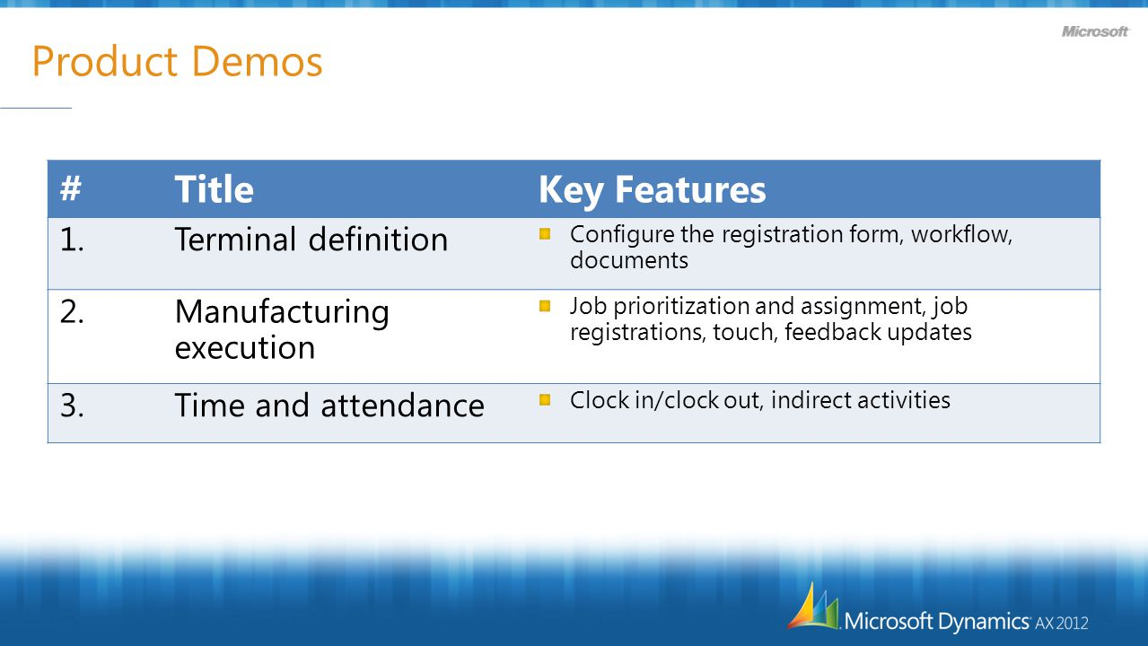 Product Demos #TitleKey Features 1.Terminal definition Configure the registration form, workflow, documents 2.Manufacturing execution Job prioritization and assignment, job registrations, touch, feedback updates 3.Time and attendance Clock in/clock out, indirect activities