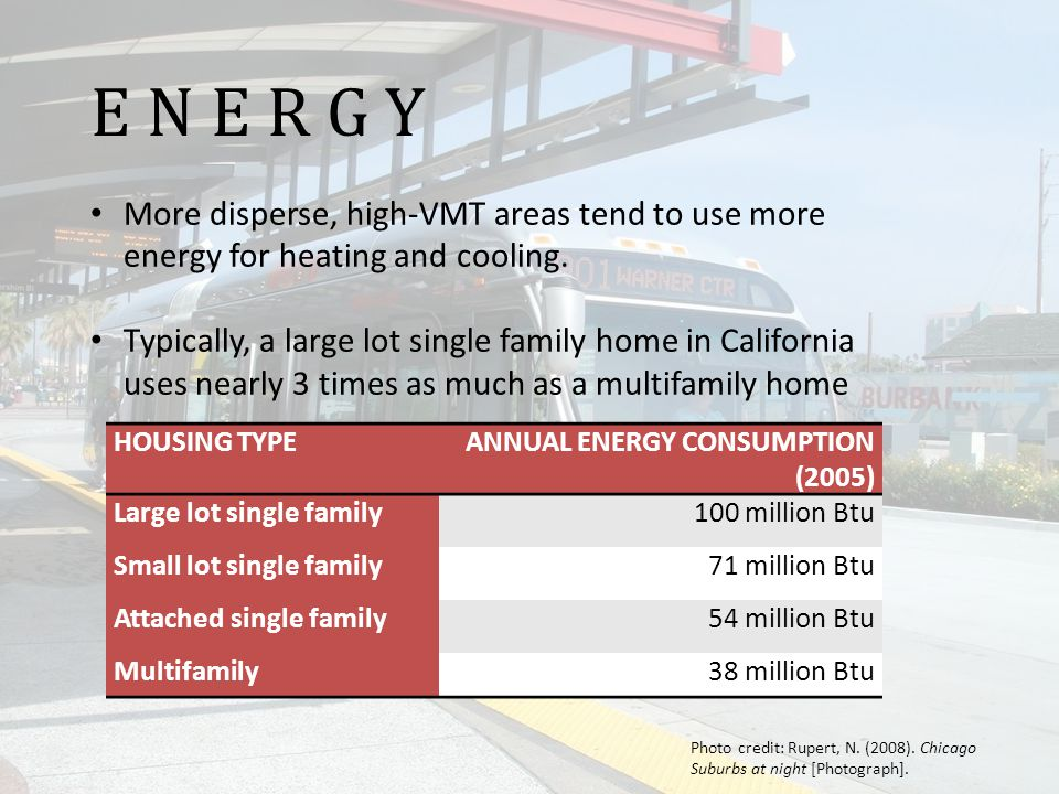E N E R G Y More disperse, high-VMT areas tend to use more energy for heating and cooling.
