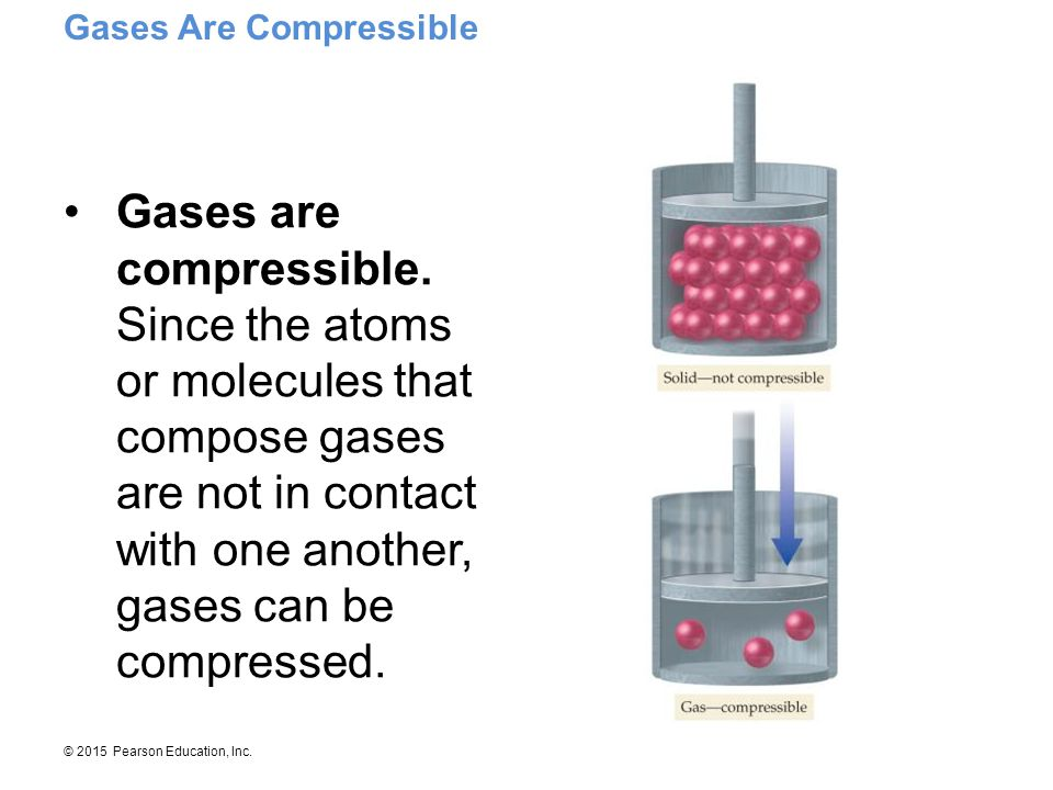 © 2015 Pearson Education, Inc. Gases are compressible. Since the atoms or molecules that compose gases are not in contact with one another, gases can
