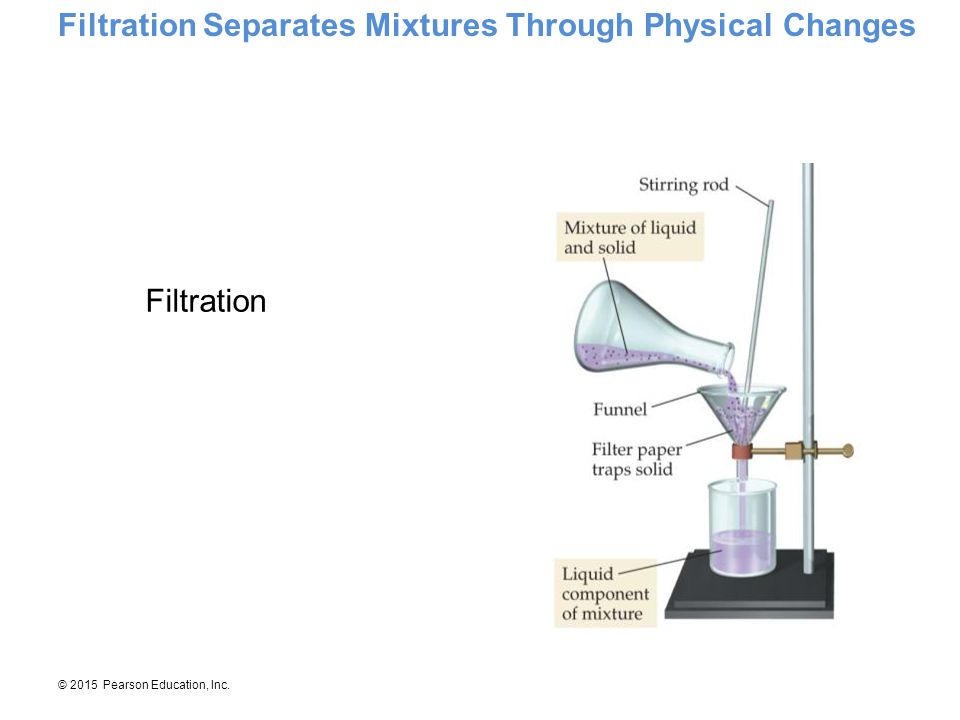 © 2015 Pearson Education, Inc. Filtration Separates Mixtures Through Physical Changes Filtration
