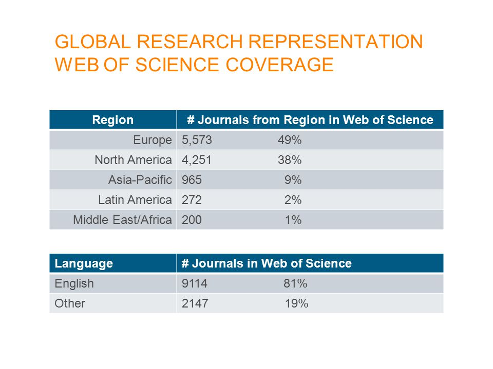 Region# Journals from Region in Web of Science Europe5,573 49% North America4,251 38% Asia-Pacific965 9% Latin America272 2% Middle East/Africa200 1% Language# Journals in Web of Science English9114 81% Other2147 19% GLOBAL RESEARCH REPRESENTATION WEB OF SCIENCE COVERAGE