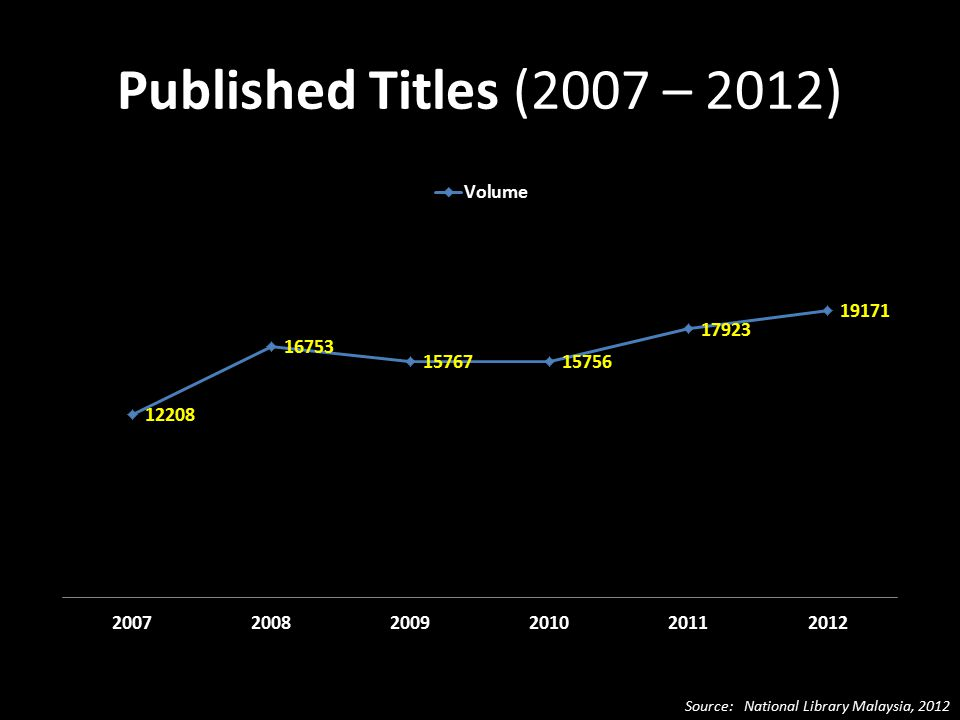 Published Titles (2007 – 2012) Source: National Library Malaysia, 2012