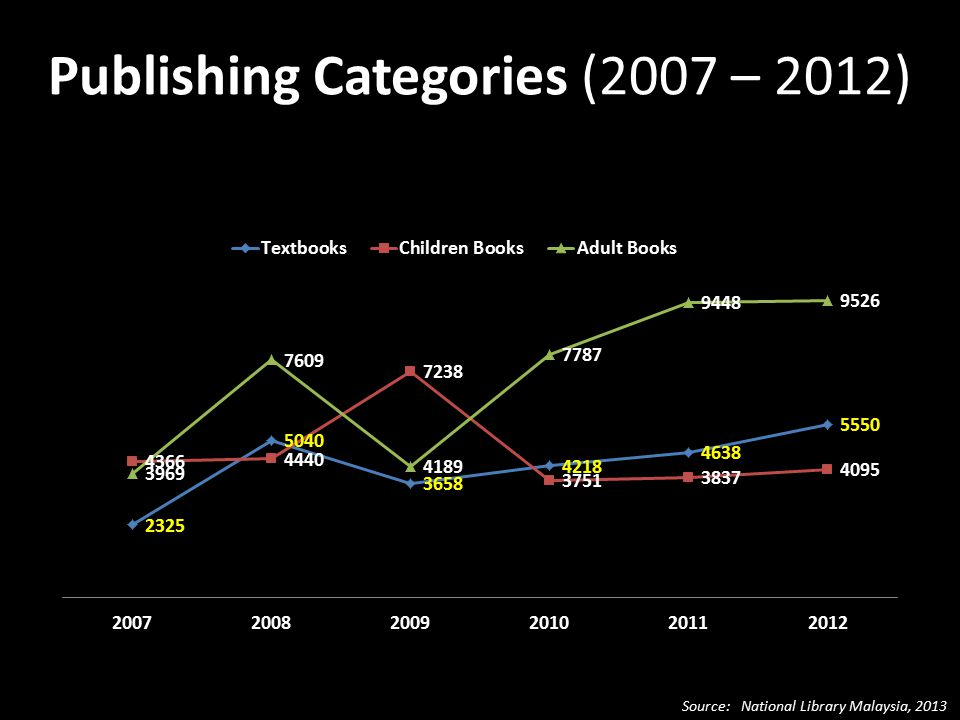 Publishing Categories (2007 – 2012) Source: National Library Malaysia, 2013