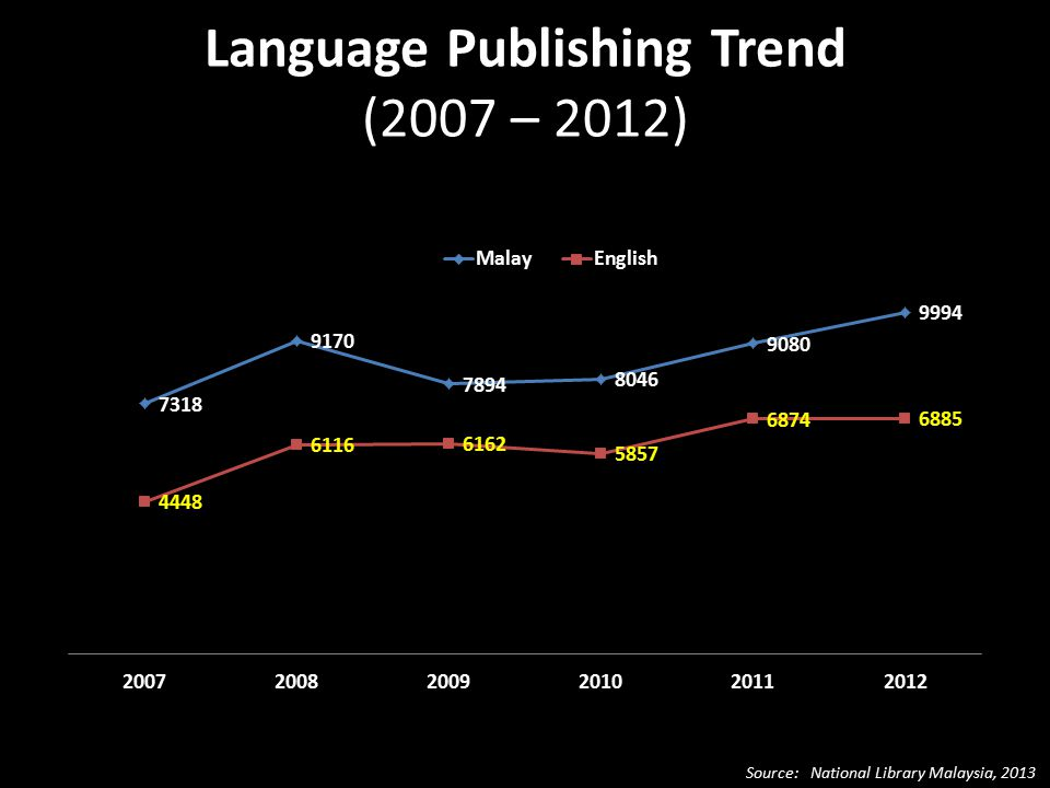 Language Publishing Trend (2007 – 2012) Source: National Library Malaysia, 2013