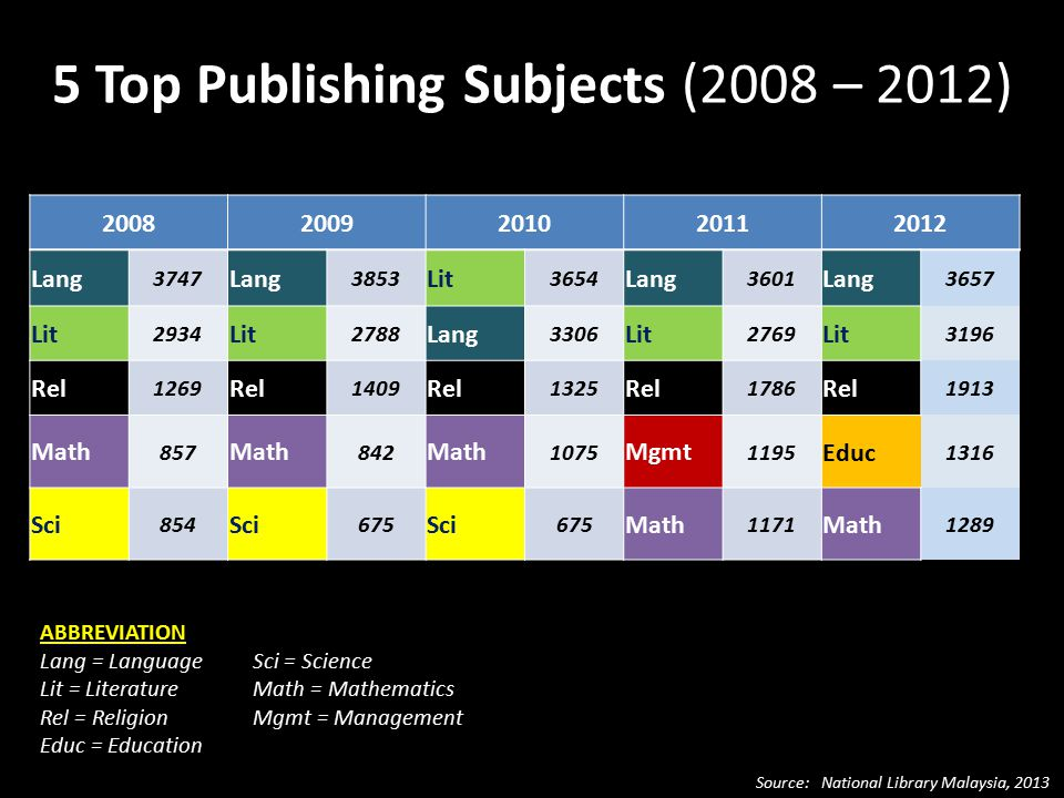 5 Top Publishing Subjects (2008 – 2012) ABBREVIATION Lang = LanguageSci = Science Lit = LiteratureMath = Mathematics Rel = ReligionMgmt = Management Educ = Education Source: National Library Malaysia, 2013 20082009201020112012 Lang 3747 Lang 3853 Lit 3654 Lang 3601 Lang 3657 Lit 2934 Lit 2788 Lang 3306 Lit 2769 Lit 3196 Rel 1269 Rel 1409 Rel 1325 Rel 1786 Rel 1913 Math 857 Math 842 Math 1075 Mgmt 1195 Educ 1316 Sci 854 Sci 675 Sci 675 Math 1171 Math 1289