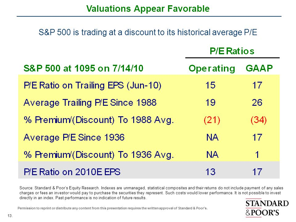 13. Permission to reprint or distribute any content from this presentation requires the written approval of Standard & Poor's. Valuations Appear Favor