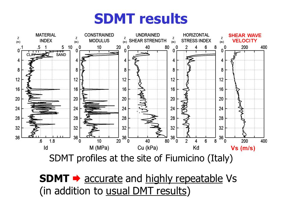 Vs (m/s) SHEAR WAVE VELOCITY SDMT results SDMT profiles at the site of Fiumicino (Italy) SDMT  accurate and highly repeatable Vs (in addition to usua