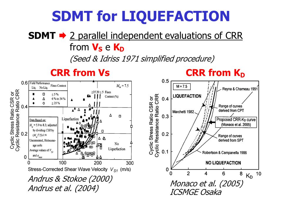 SDMT  2 parallel independent evaluations of CRR from V S e K D (Seed & Idriss 1971 simplified procedure) SDMT for LIQUEFACTION Andrus & Stokoe (2000)