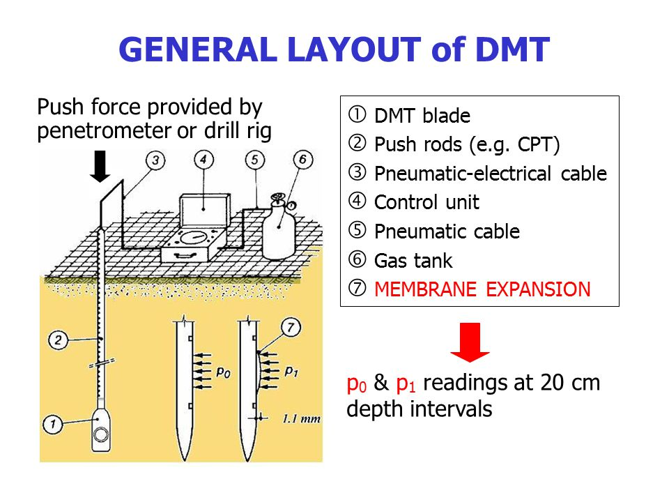 Push force provided by penetrometer or drill rig  DMT blade  Push rods (e.g. CPT)  Pneumatic-electrical cable  Control unit  Pneumatic cable  Ga