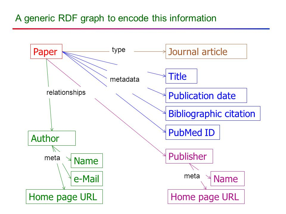 A generic RDF graph to encode this information Paper Bibliographic citation Publication date Journal article Title Publisher Name Home page URL Author Name Home page URL e-Mail type metadata relationships meta PubMed ID