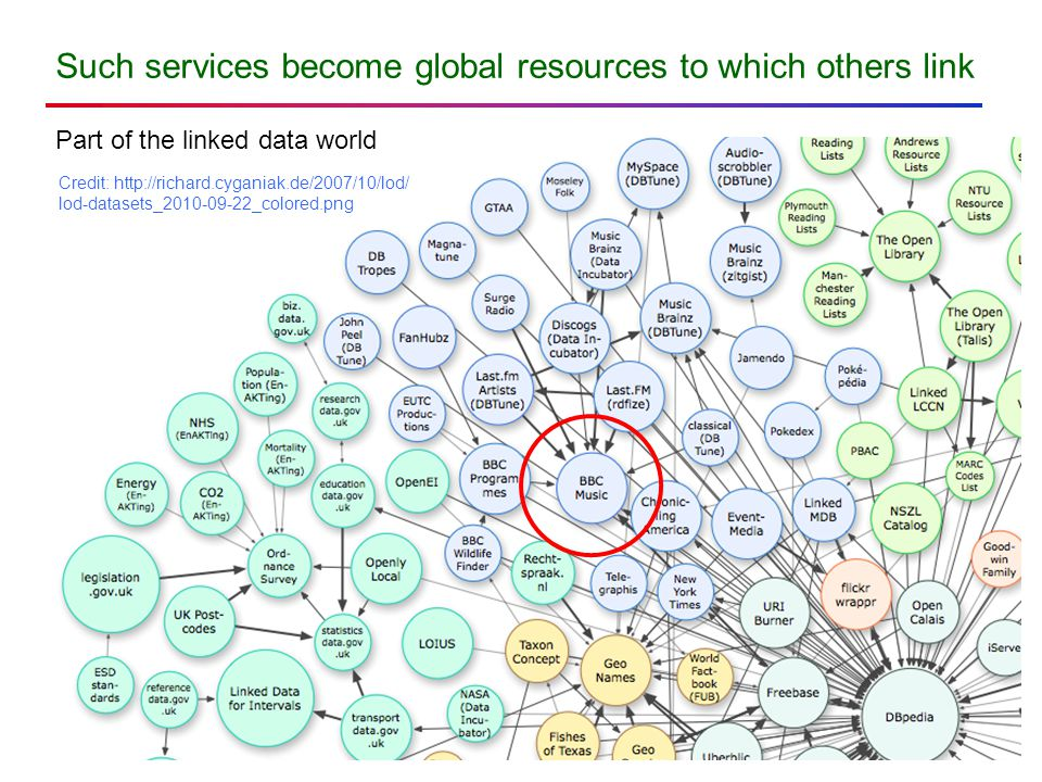 Such services become global resources to which others link Credit: http://richard.cyganiak.de/2007/10/lod/ lod-datasets_2010-09-22_colored.png Part of the linked data world