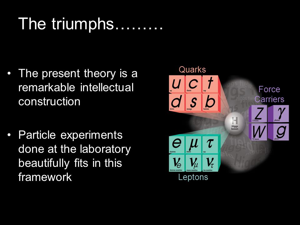 Pier Oddone, DOE SC Planning, April 29, 2009 The triumphs……… The present theory is a remarkable intellectual construction Particle experiments done at the laboratory beautifully fits in this framework Quarks Leptons Force Carriers