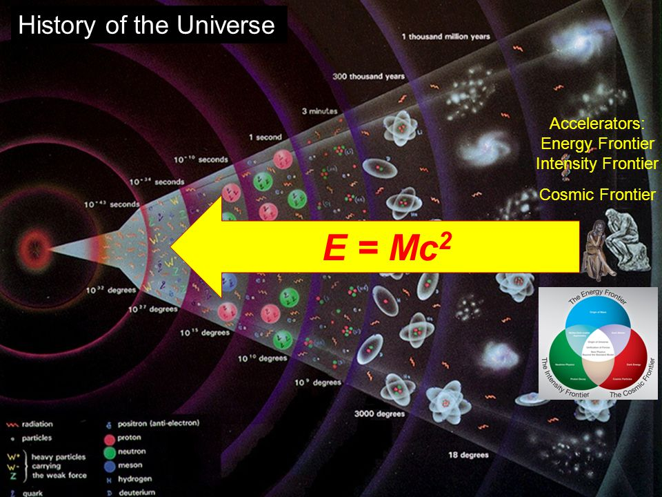 History of the Universe Accelerators: Energy Frontier Intensity Frontier Cosmic Frontier E = Mc 2