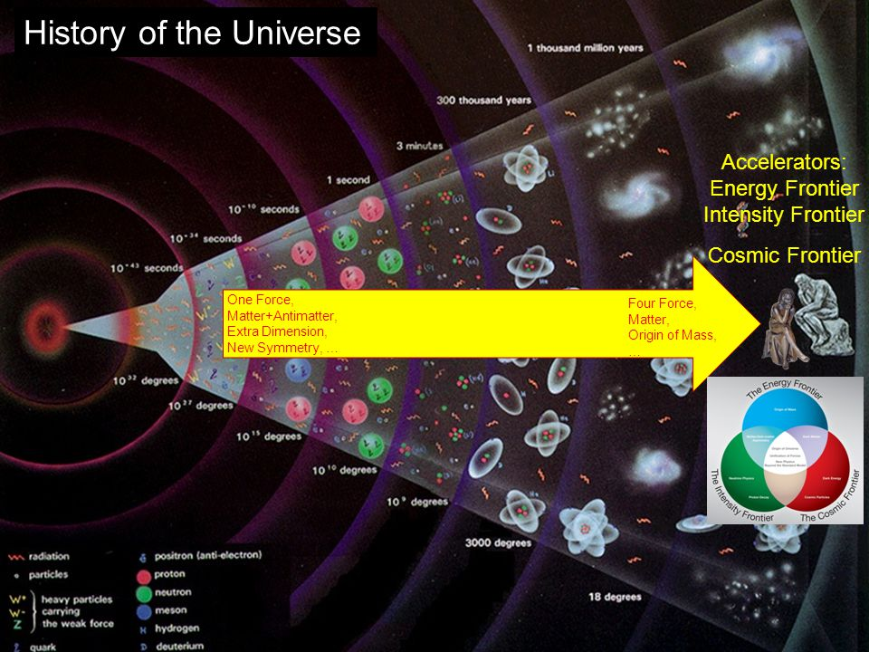 History of the Universe One Force, Matter+Antimatter, Extra Dimension, New Symmetry, … Four Force, Matter, Origin of Mass, … Accelerators: Energy Frontier Intensity Frontier Cosmic Frontier