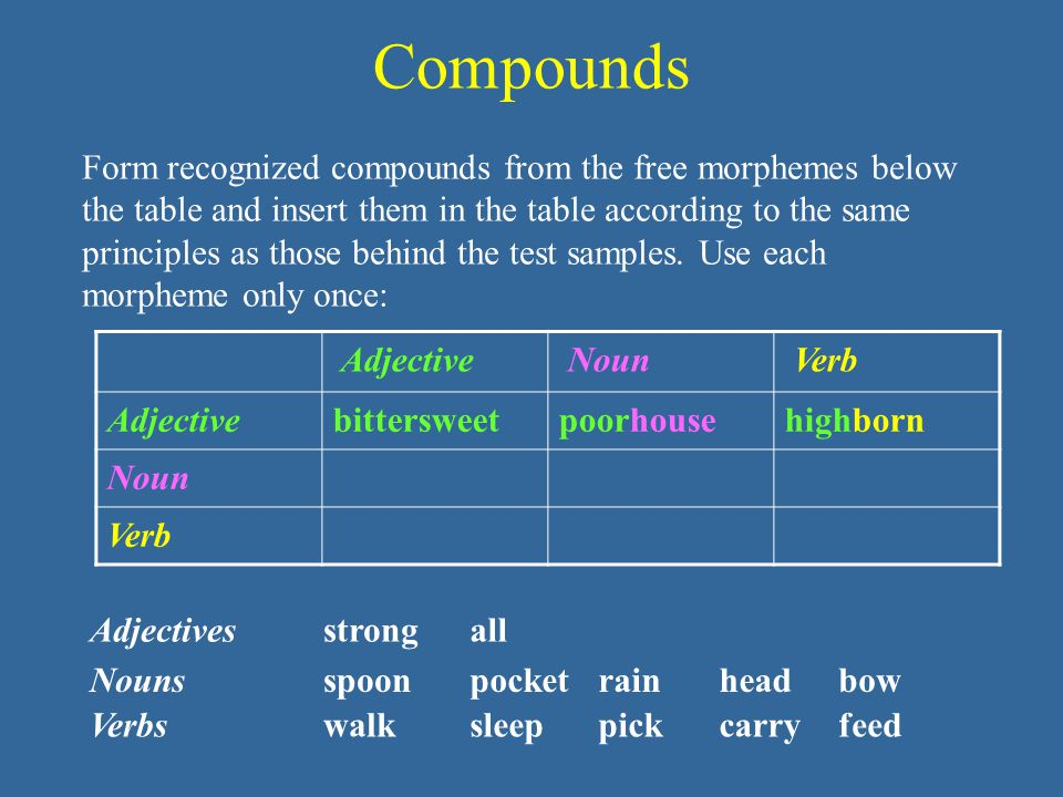 Compounds Form recognized compounds from the free morphemes below the table and insert them in the table according to the same principles as those behind the test samples.