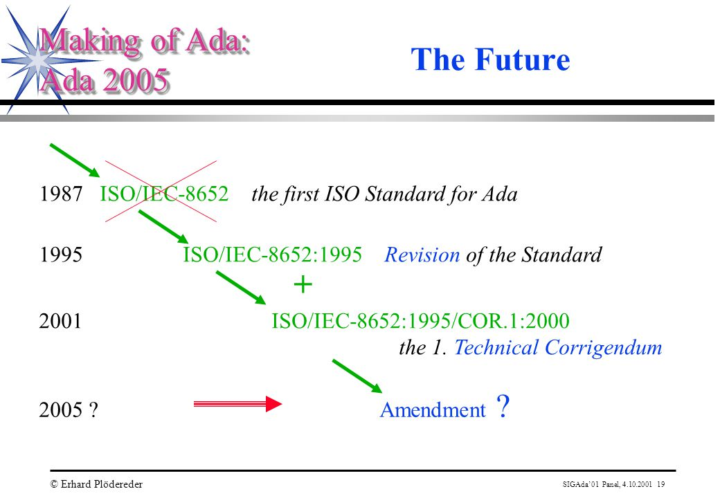 SIGAda'01 Panel, 4.10.2001 19 © Erhard Plödereder Making of Ada: Ada 2005 Making of Ada: Ada 2005 The Future 1987 ISO/IEC-8652 the first ISO Standard for Ada 1995 ISO/IEC-8652:1995 Revision of the Standard 2001 ISO/IEC-8652:1995/COR.1:2000 the 1.