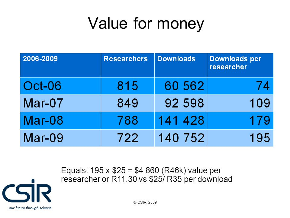 © CSIR 2009 Value for money Equals: 195 x $25 = $4 860 (R46k) value per researcher or R11.30 vs $25/ R35 per download
