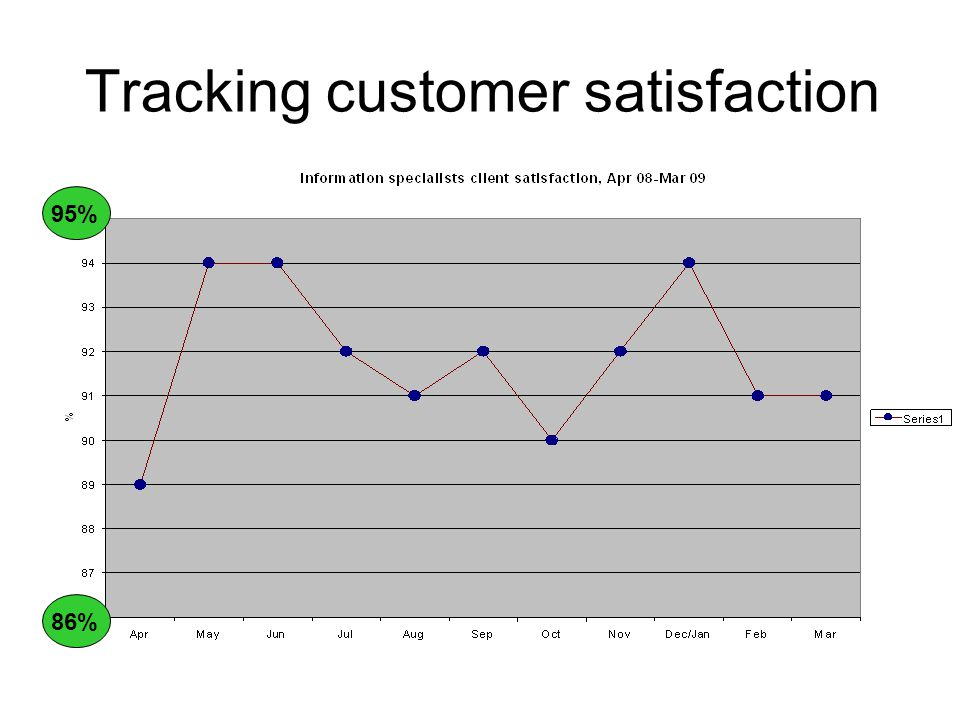 Tracking customer satisfaction 86% 95%