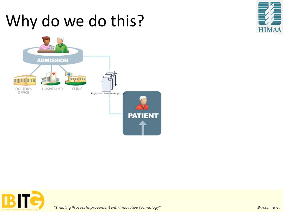 Enabling Process Improvement with Innovative Technology ©2008. BITG Why do we do this?
