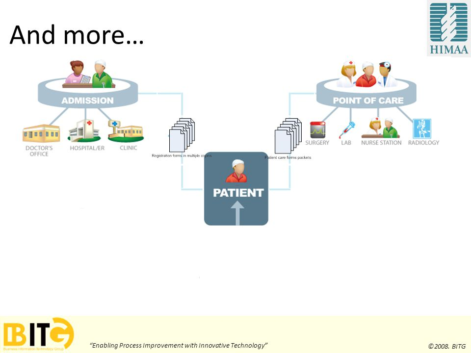 Enabling Process Improvement with Innovative Technology ©2008. BITG And more…