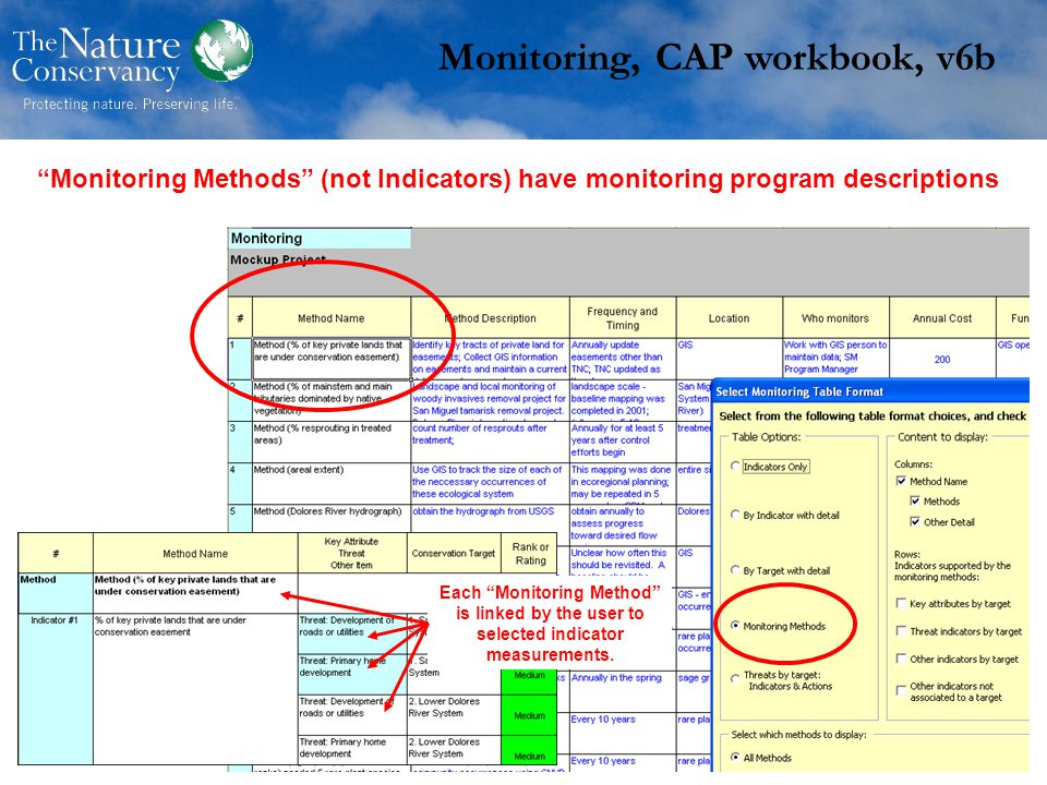 Monitoring, CAP workbook, v6b Monitoring Methods (not Indicators) have monitoring program descriptions Each Monitoring Method is linked by the user to selected indicator measurements.