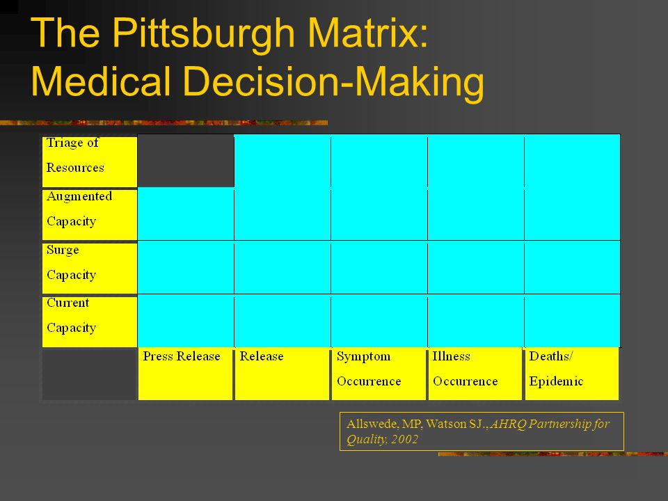 The Pittsburgh Matrix: Medical Decision-Making Allswede, MP, Watson SJ., AHRQ Partnership for Quality, 2002