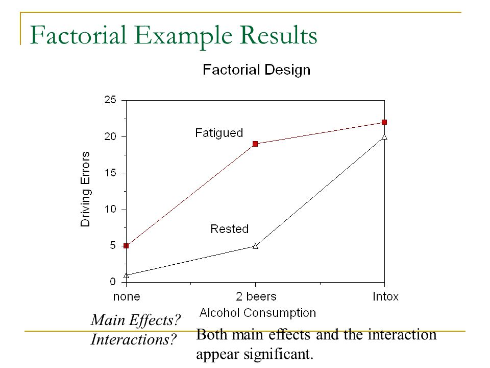 Factorial Example Results Main Effects. Interactions.