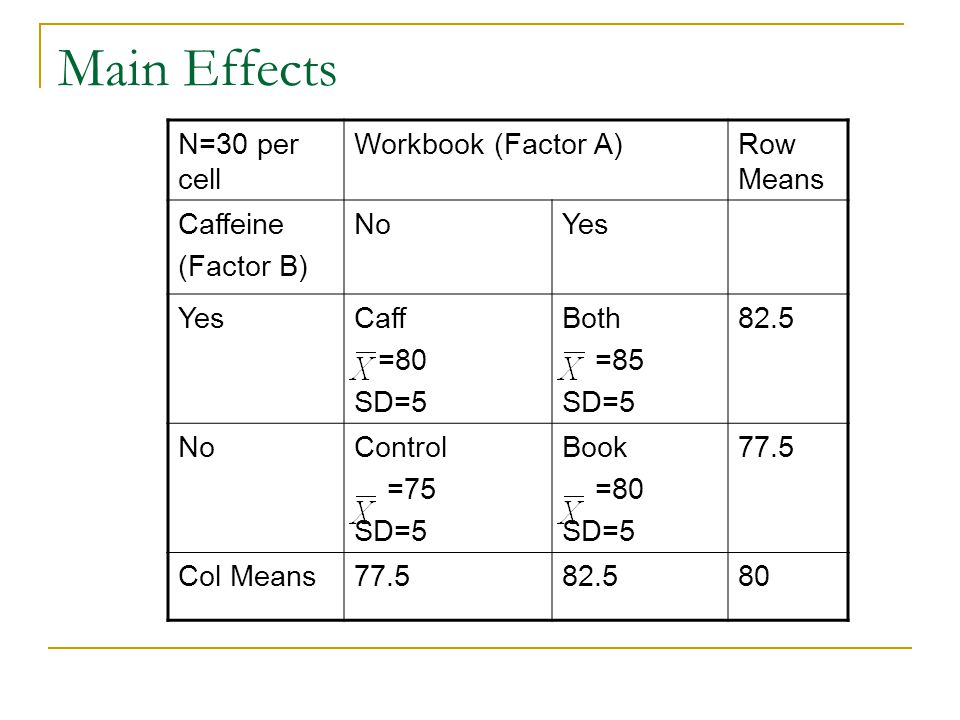 Main Effects N=30 per cell Workbook (Factor A)Row Means Caffeine (Factor B) NoYes Caff =80 SD=5 Both =85 SD=5 82.5 NoControl =75 SD=5 Book =80 SD=5 77.5 Col Means77.582.580