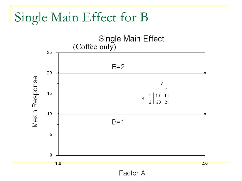 Single Main Effect for B (Coffee only)