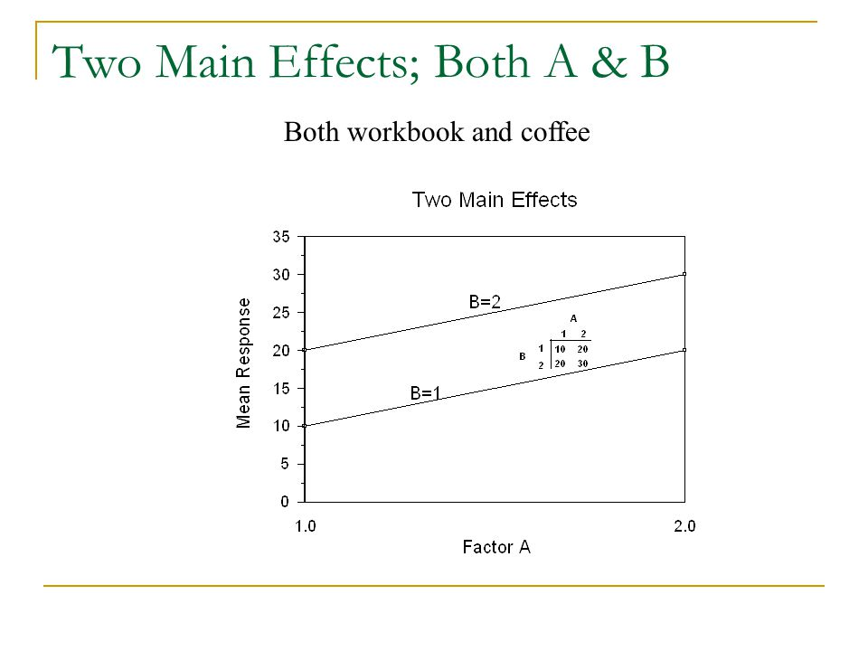 Two Main Effects; Both A & B Both workbook and coffee