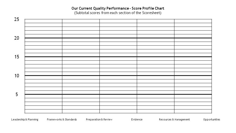 Leadership & PlanningFrameworks & StandardsPreparation & ReviewEvidenceResources & ManagementOpportunities 20 10 25 15 5 Our Current Quality Performance - Score Profile Chart (Subtotal scores from each section of the Scoresheet)