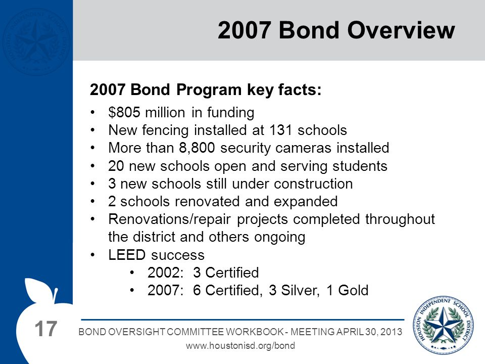 17 BOND OVERSIGHT COMMITTEE WORKBOOK - MEETING APRIL 30, 2013 www.houstonisd.org/bond 2007 Bond Overview 2007 Bond Program key facts: $805 million in funding New fencing installed at 131 schools More than 8,800 security cameras installed 20 new schools open and serving students 3 new schools still under construction 2 schools renovated and expanded Renovations/repair projects completed throughout the district and others ongoing LEED success 2002: 3 Certified 2007: 6 Certified, 3 Silver, 1 Gold