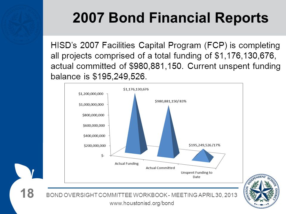 18 BOND OVERSIGHT COMMITTEE WORKBOOK - MEETING APRIL 30, 2013 www.houstonisd.org/bond 2007 Bond Financial Reports HISD's 2007 Facilities Capital Program (FCP) is completing all projects comprised of a total funding of $1,176,130,676, actual committed of $980,881,150.