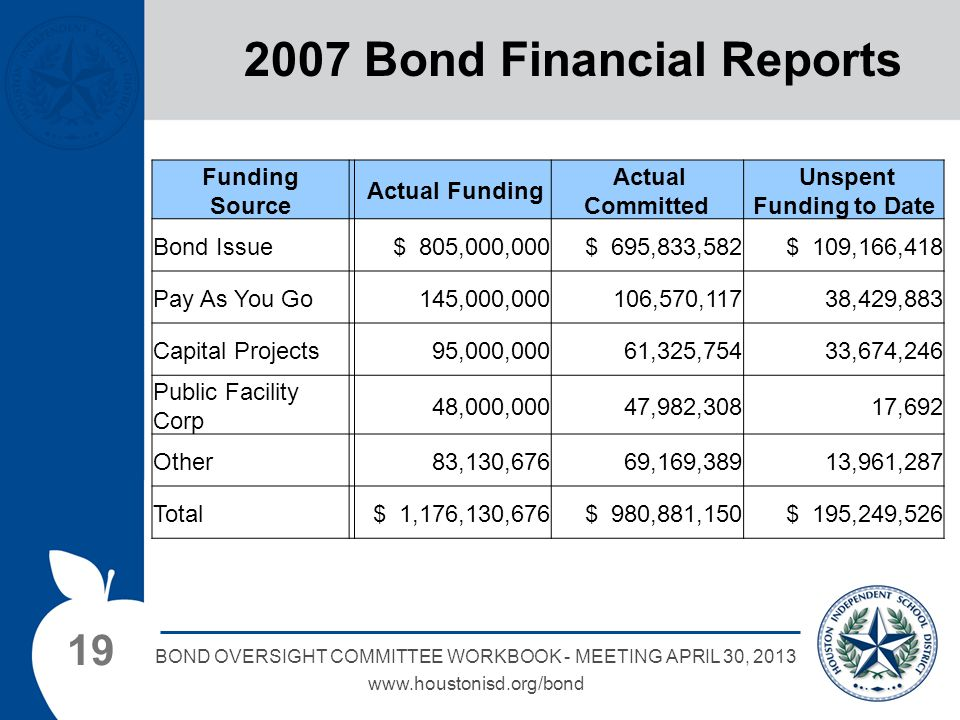 19 BOND OVERSIGHT COMMITTEE WORKBOOK - MEETING APRIL 30, 2013 www.houstonisd.org/bond 2007 Bond Financial Reports Funding Source Actual Funding Actual Committed Unspent Funding to Date Bond Issue $ 805,000,000 $ 695,833,582 $ 109,166,418 Pay As You Go 145,000,000106,570,117 38,429,883 Capital Projects 95,000,00061,325,754 33,674,246 Public Facility Corp 48,000,00047,982,308 17,692 Other 83,130,67669,169,389 13,961,287 Total $ 1,176,130,676 $ 980,881,150 $ 195,249,526