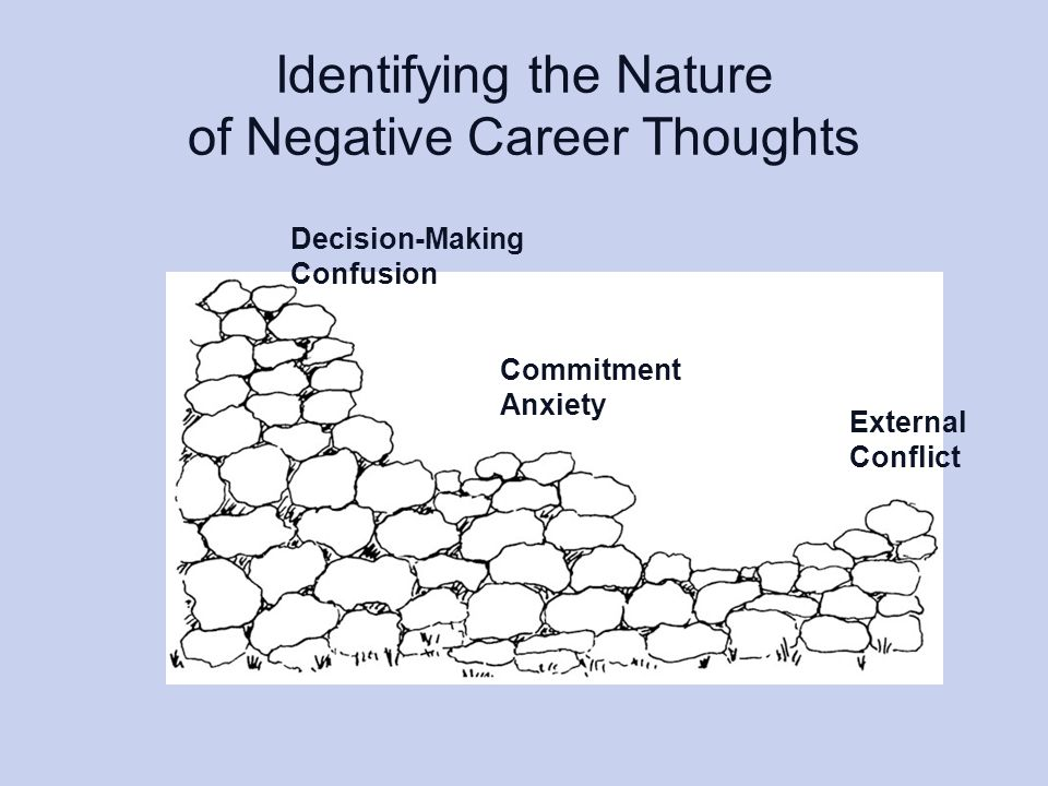 Identifying the Nature of Negative Career Thoughts External Conflict Decision-Making Confusion Commitment Anxiety