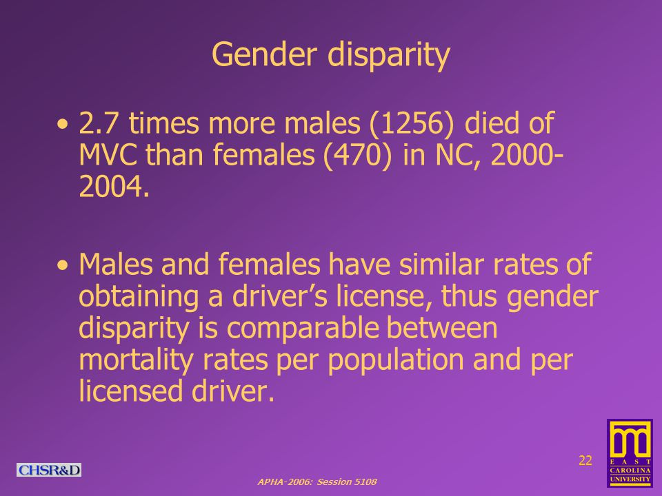 APHA-2006: Session 5108 22 Gender disparity 2.7 times more males (1256) died of MVC than females (470) in NC, 2000- 2004.