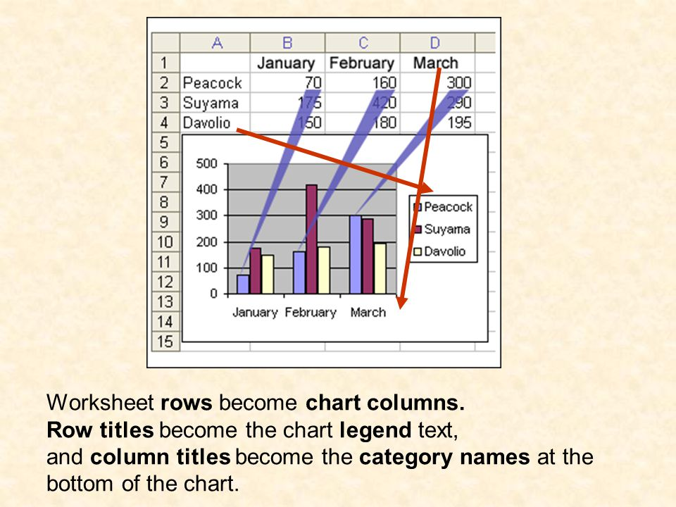 Worksheet rows become chart columns. Row titles become the chart legend text, and column titles become the category names at the bottom of the chart.