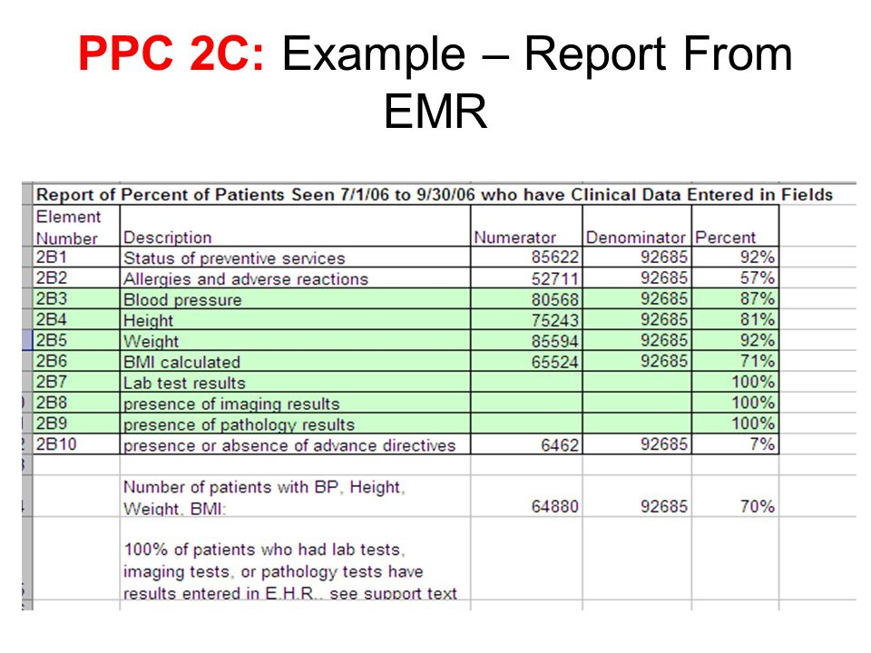 PPC 2C: Example – Report From EMR